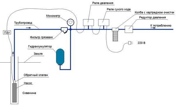 Основные элементы системы водоснабжения