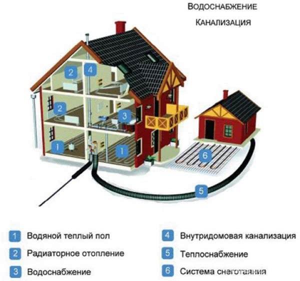 Эксплуатация систем канализации и водоснабжения