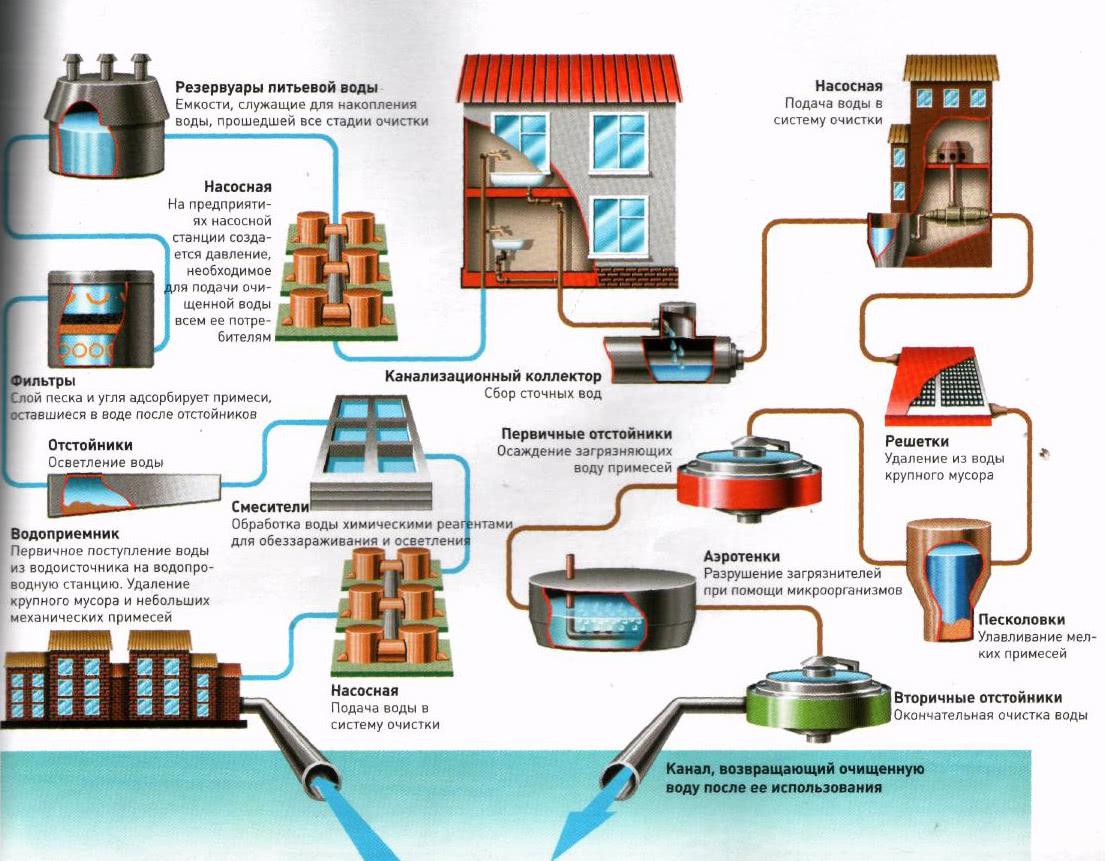 В систему водоснабжения входят