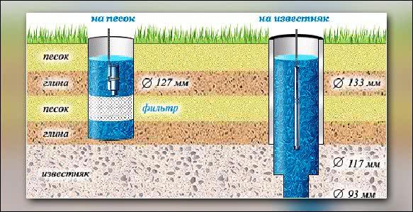 скважина для водоснабжения бани