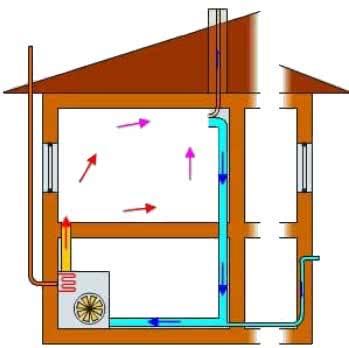 Схема системы воздушного отопления