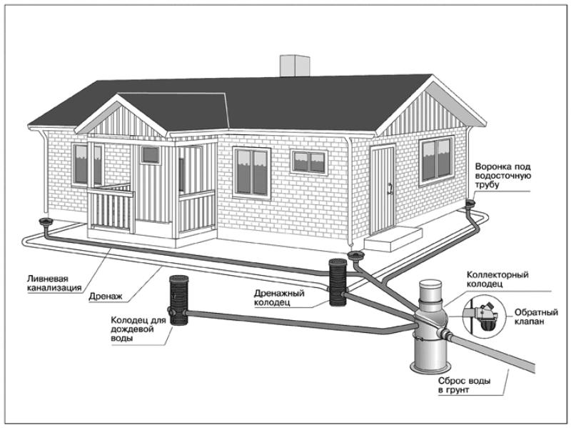 Схема дренажной системы на участке
