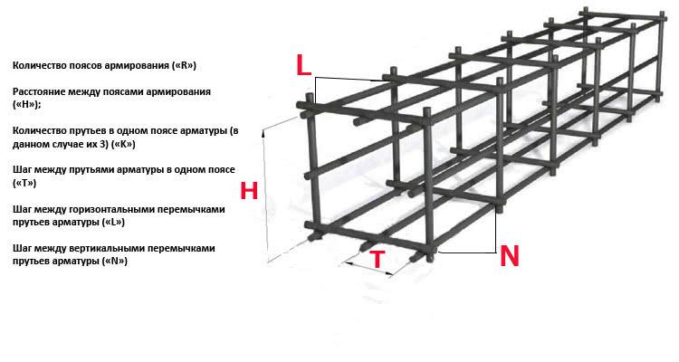 Защитный слой арматуры в бетоне