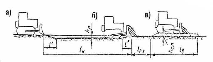 Рис. 2.43. Схема работы бульдозера: а – зарезание грунта; б – транспорт; в – отсыпка