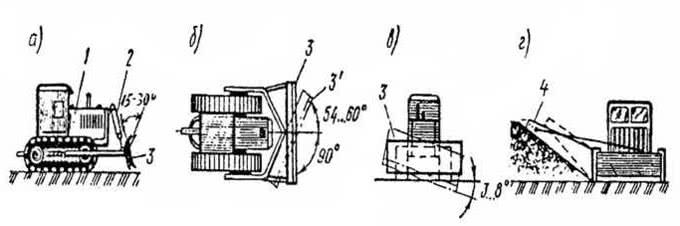 Рис. 2.44. Разработка и планировка грунта бульдозером