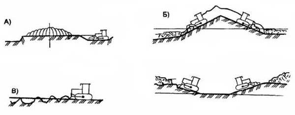 Рис. 2.46. Схема устройства земляных сооружений бульдозером: а – разработка в одну сторону; б – разработка в две стороны; в – планировка площадки
