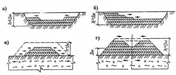 Рис. 2.48. Схема отсыпки земляных сооружений в зависимости от толщины подсыпки