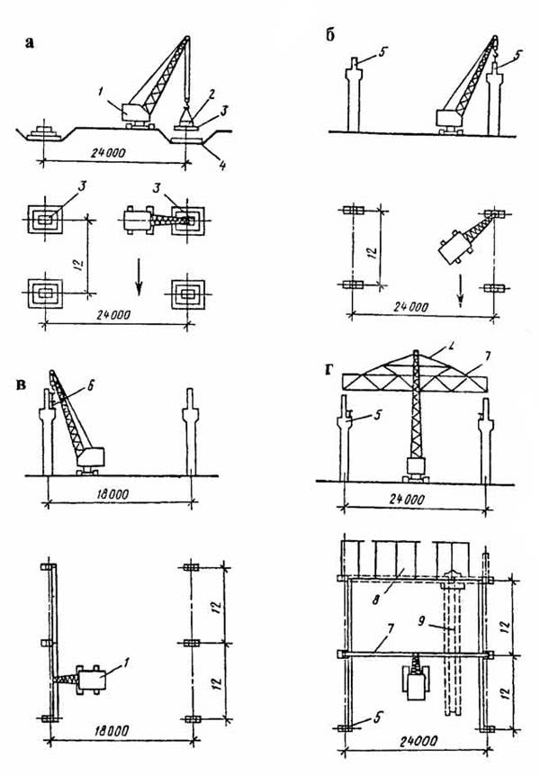 Рис. 6.22. Схемы монтажа конструкций: а - фундаментов; б - колонн; в - подкрановых балок; г - ферм; 1 - кран; 2 - грузозахватное устройство; 3 - фундамент; 4 - плита; 5 - колонна; 6 - подкрановая балка; 7 - ферма; 8 - плита покрытия; 9 - фермовоз