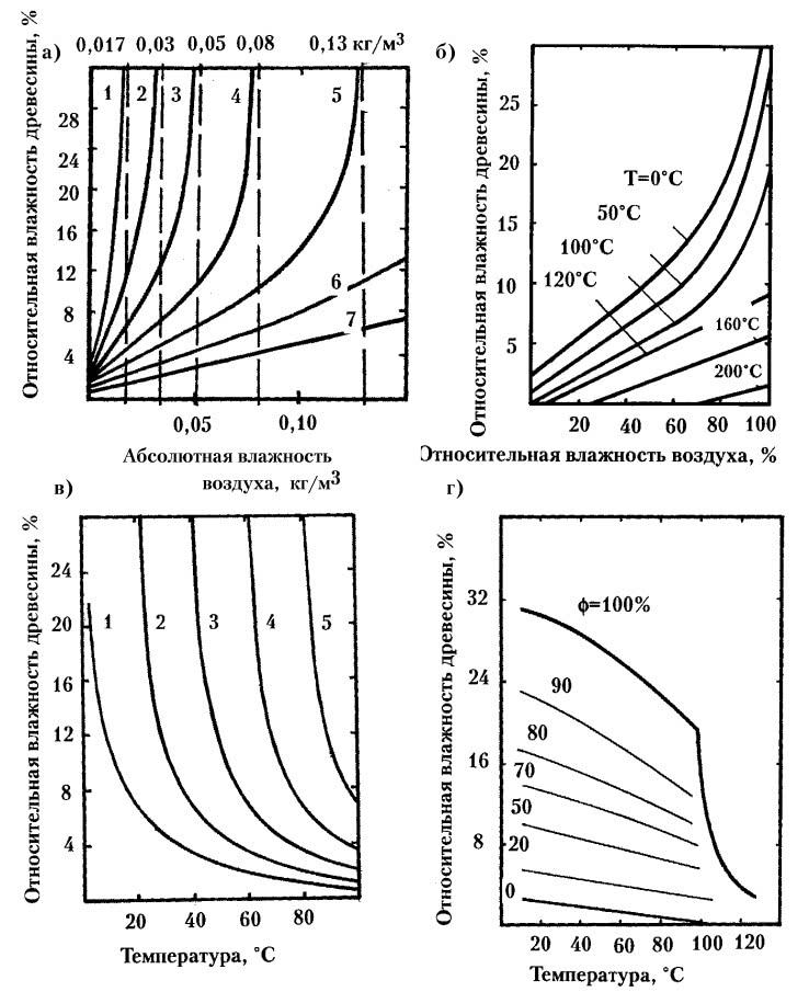 Рис. 55. Зависимость равновесной относительной влажности древесины от температуры и влажности воздуха