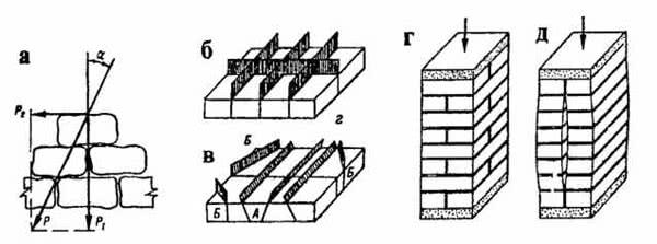 Рис. 7.1. Правила разрезки кладки: а - действие сил на кладку; 6 - расположение плоскостей разрезки правильное; в - то же, неправильное; г - кладка с перевязкой швов; д - то же, без перевязки