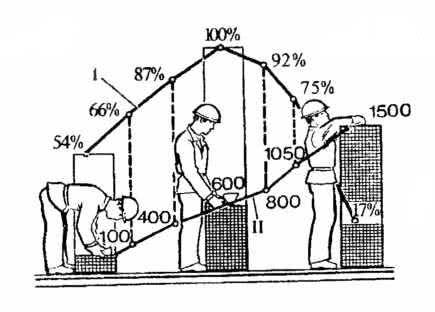 Рис. 7.3. Динамика производительности труда каменщика: I - производительность труда; II - высота кладки