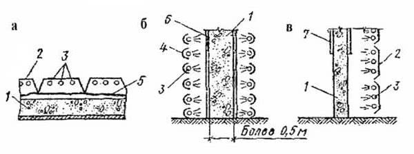 Рис. 4.53. Схемы обогрева инфракрасными лучами: а – прогрев бетона в плитах; б, в – то же, в стенах; 1 – прогреваемые конструкции; 2 – трапецеидальные отражатели; 3 – инфракрасные излучатели; 4 – сферические отражатели; 5 – толь; 6 – опалубка; 7 – щиты скользящей опалубки