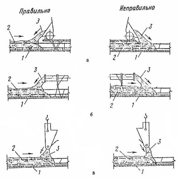 Рис. 4.44. Регламент укладки бетонной смеси в плиты: а – тележкой; б – трубопроводом; в – бадьей; 1 – опалубка; 2 – уложенная бетонная смесь; 3 – укладываемая бетонная смесь