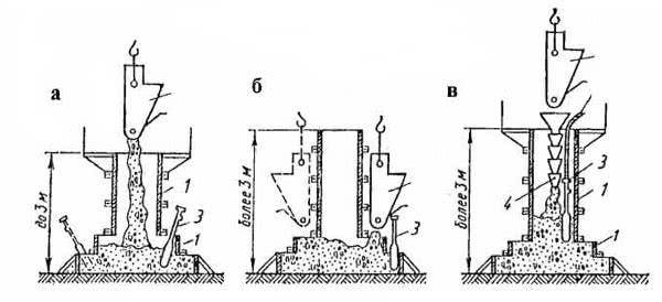 Рис. 4.45. Бетонирование фундаментов: а – невысоких фундаментов; б, в – раздельно для высоких фундаментов; 1 – опалубка; 2 – бадья; 3 – вибратор; 4 – гибкий хобот