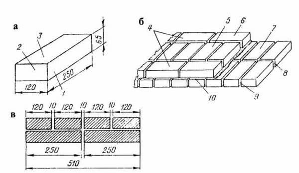 Рис. 7.12. Элементы кирпичной кладки: а - обыкновенный кирпич; б - участок кладки стены толщиной в 2 кирпича; в - размеры швов; 1 - ложок; 2 - тычок; 3 - постель; 4 - версты; 5 - забутка; 6 - ложковый ряд; 7 - тычковый ряд; 8 - вертикальный продольный шов; 9 - вертикальный поперечный шов; 10 - горизонтальный шов