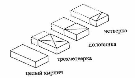 Рис. 7.13. Технологические формы кирпича