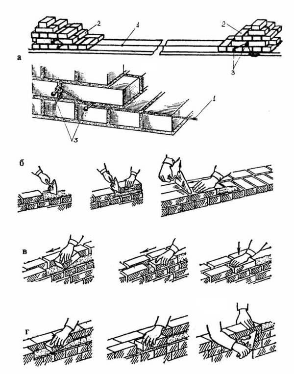 Рис. 7.15. Технология кладки: а - постановка шнура причалки; б - кладка «вприжим» (раствор подгребается мастерком); в - кладка «вприсык» (раствор подгребается кирпичом); г - кладка «вприсык» с подрезкой раствора; 1 - шнур причалки; 2 - маяки; 3 - гвозди