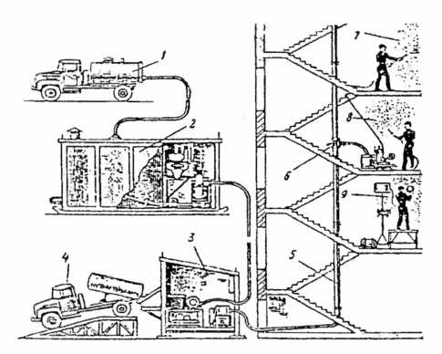 Рис. 8.2. Технологическая схема комплексной механизации штукатурных работ: 1 - автоцистерна с известью; 2 - установка для известкового молока; 3 - станция для приема товарного раствора; 4 - растворовоз; 5 - растворовод; 6 — трехходовой кран; 7 - нанесение грунта и обрызга; 8 - нанесение накрывочного слоя; 9 - затирка поверхности