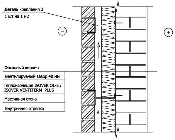 Утепление массивной стены с облицовкой фасадным кирпичом - однослойное решение