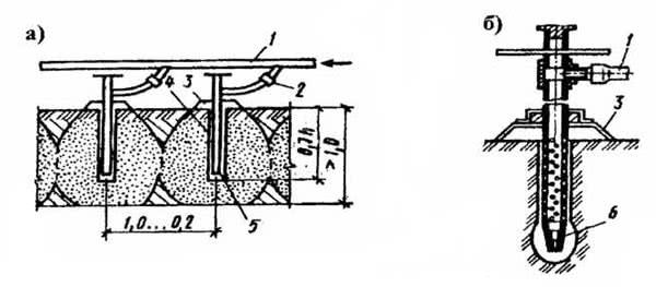 Рис. 2.68. Оттаивание грунта паром: а – общая схема; б – паровая игла: 1 – паропровод; 2 – паровой вентиль; 3 – колпак; 4 – пробуренная скважина; 5 – паровая игла; 6 – наконечник