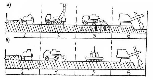 Рис. 2.69. Химическое оттаивание грунта: а – подача раствора в скважины; б – розлив раствора: 1– очистка снега бульдозером; 2 – буровая установка; 3 – инъецирование раствора в скважины; 4 – поверхностный розлив раствора; 5 – поверхностный розлив раствора специальной установкой; 6 – разработка экскаватором