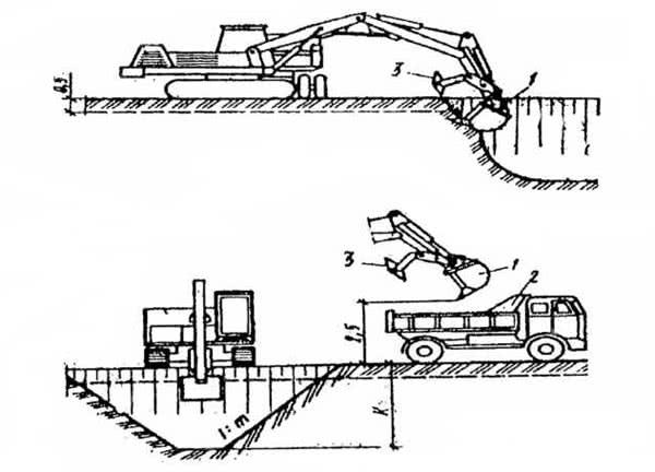 Рис. 2.70. Разработка мерзлого грунта экскаватором, оборудованным ковшом с захватно-клещевым устройством: 1 – ковш; 2 – самосвал; 3 – захватно-клещевое устройство