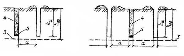 Рис. 2.63. Схемы щелевзрывного способа рыхления мерзлых грунтов: а – двухщелевая; б – трехщелевая: 1 – компенсирующая щель; 2 – зарядная щель; 3 – граница промерзания грунта; 4 – забойка; 5 – заряды ВВ
