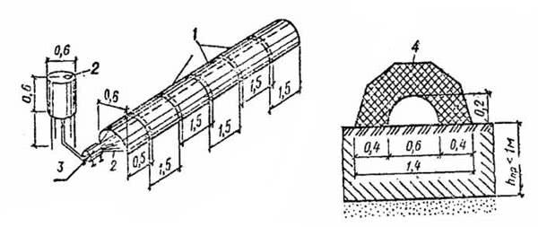 Рис. 2.67. Огневое оттаивание грунта: 1 – секционный короб; 2 – бак с топливом; 3 – форсунка; 4 – утеплитель