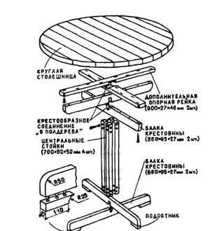Рис. 2. Крулый стол, конструкция и узлы
