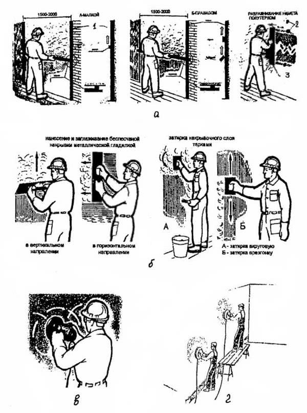 Рис. 8.9. Распределение и затирка штукатурного намета: а - разравнивание раствора (по маякам и по маркам); 6 - нанесение накрывочного слоя; в - затирка вручную (теркой); г - затирка механизированная (шлифовальная машинка); 1 - маяки; 2 - марки; 3 - полутерок