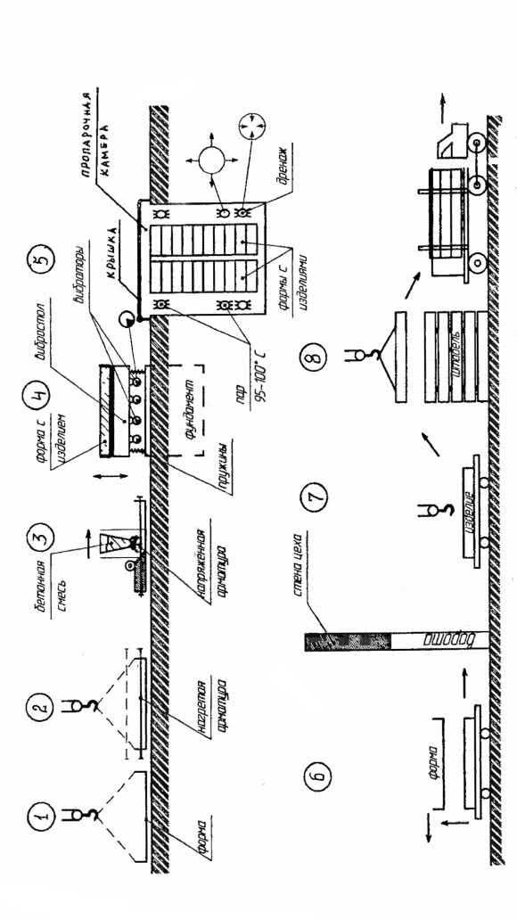 Рис. 5.4. Технологический цикл изготовления железобетонного изделия (плиты)