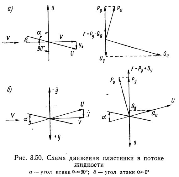 Рис. 3.50. Схема движения пластинки в потоке жидкости