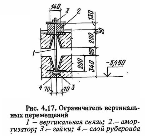 Рис. 4.17. Ограничитель вертикальных перемещений
