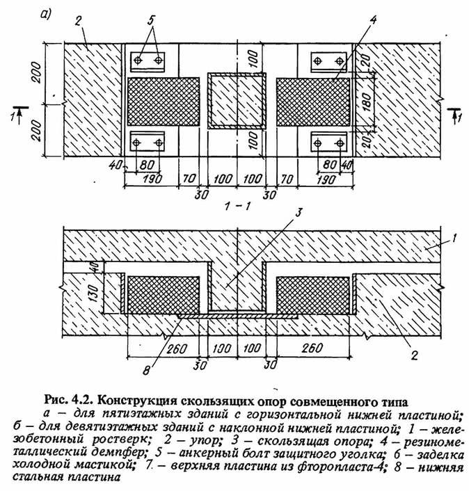 Рис. 4.2. Конструкция скользящих опор совмещенного типа