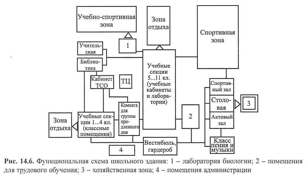 Рис. 14.6. Функциональная схема школьного здания