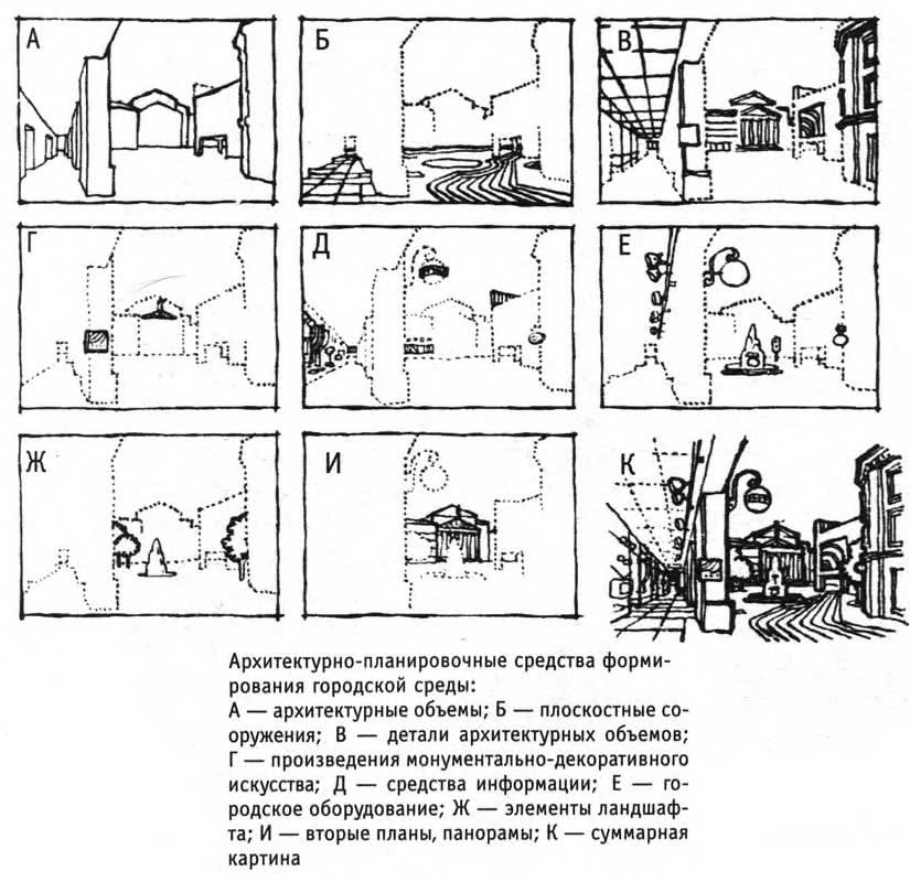Архитектурно-планировочные средства формирования городской среды
