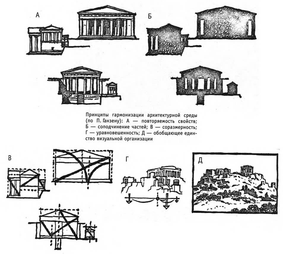 Принципы гармонизации архитектурной среды (по П. Ганзену)