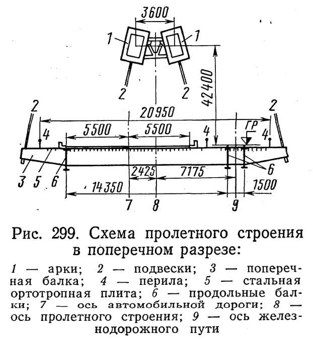 Рис. 299. Схема пролетного строения в поперечном разрезе