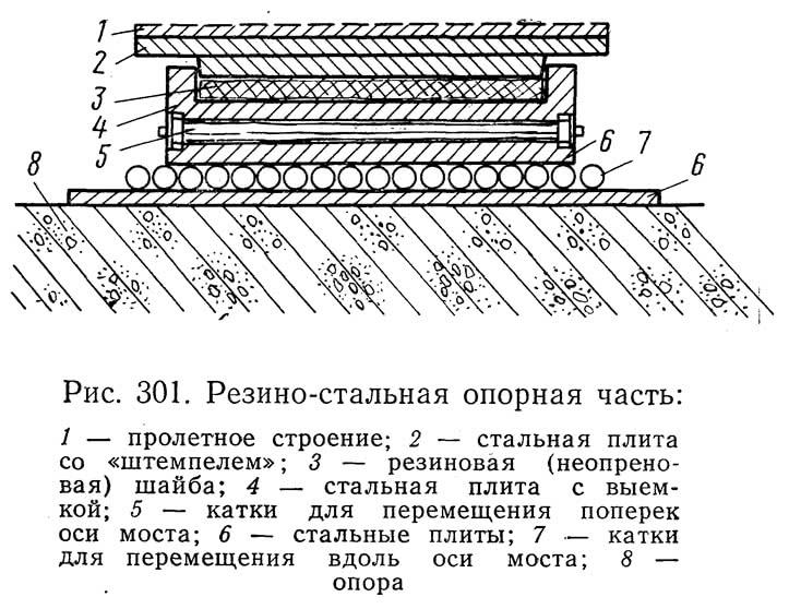 Рис. 301. Резино-стальная опорная часть