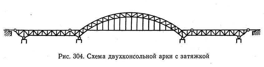 Рис. 304. Схема двухконсольной арки с затяжкой