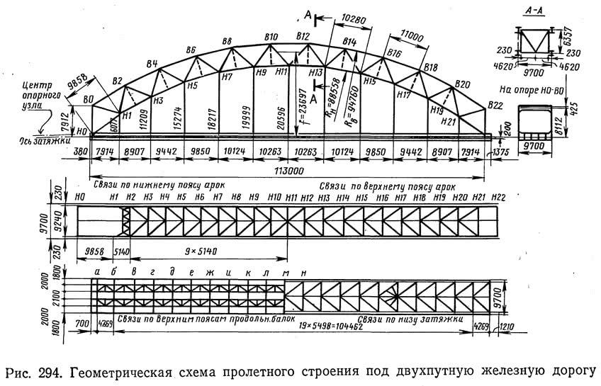 Рис. 294. Геометрическая схема пролетного строения под двухпутную железную дорогу