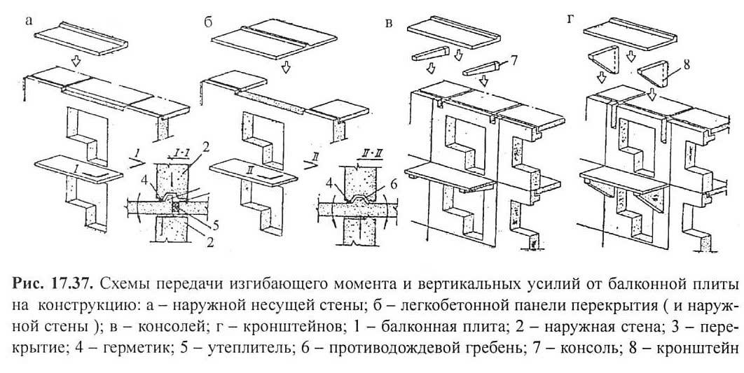 Рис. 17.37. Схемы передачи изгибающего момента балконной плиты
