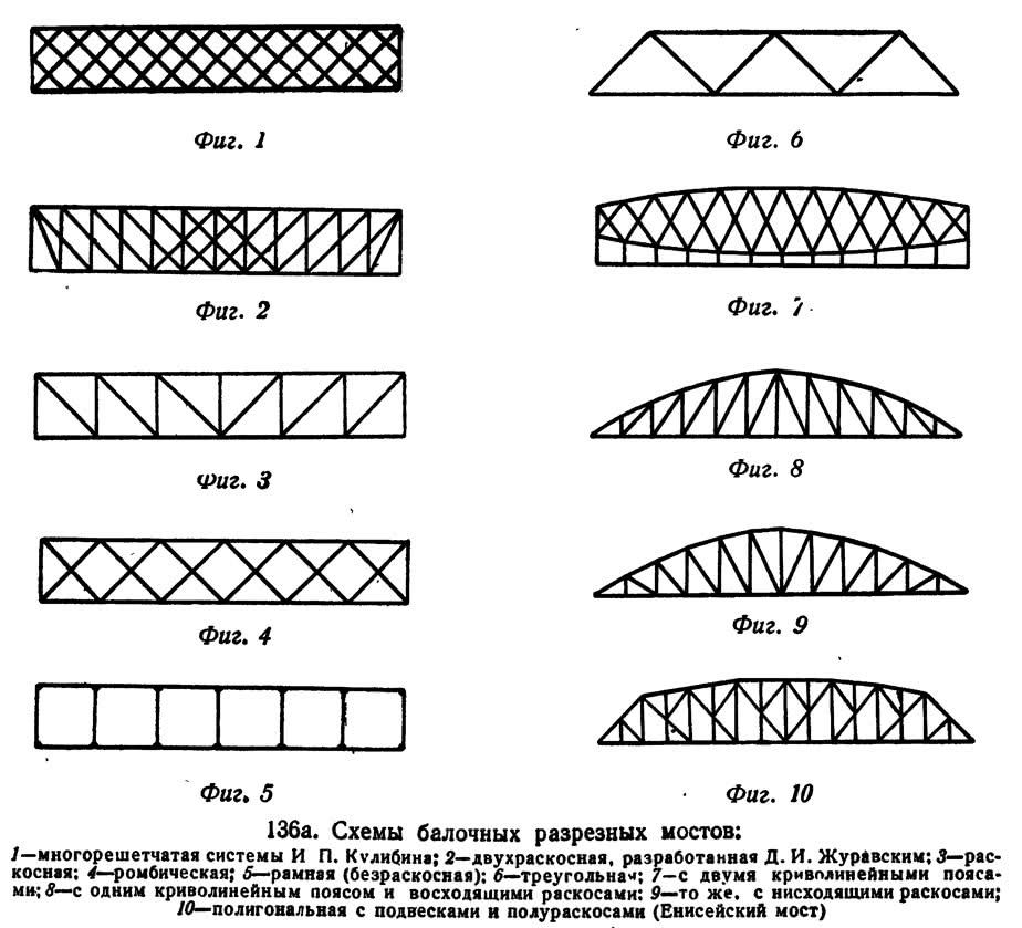 136 а. Схемы балочных разрезных мостов
