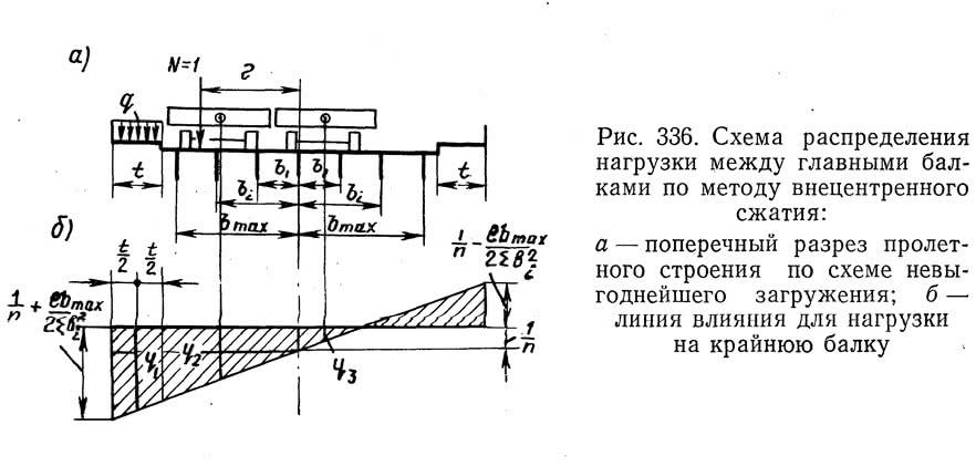 Рис. 336. Схема распределения нагрузки между главными балками по методу внецентренного сжатия