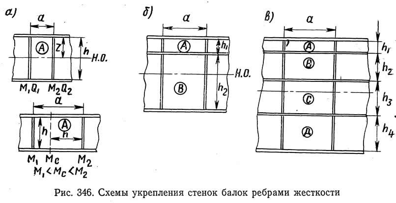 Рис. 346. Схемы укрепления стенок балок ребрами жесткости