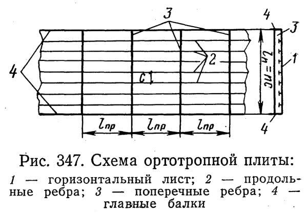 Рис. 347. Схема ортотропной плиты
