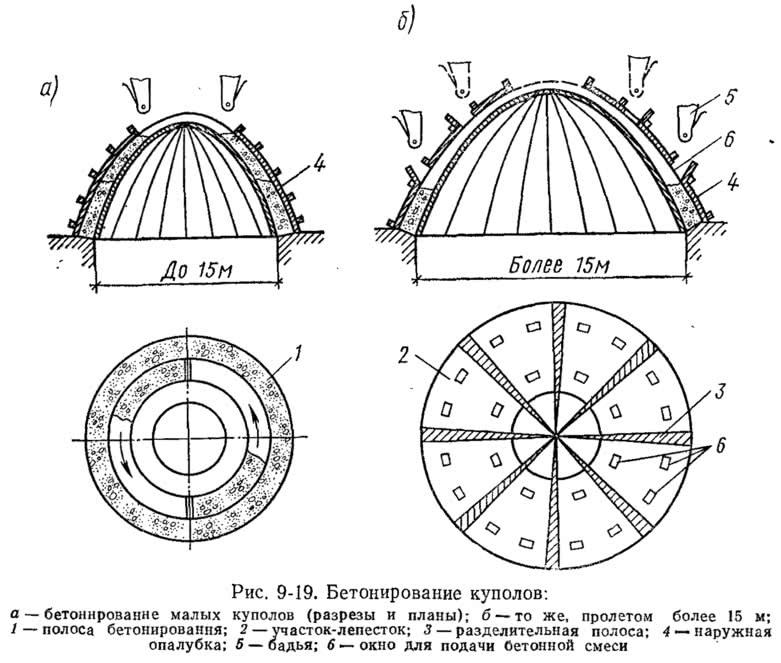 Рис. 9-19. Бетонирование куполов
