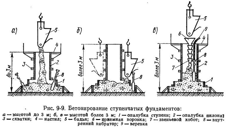 Рис. 9-9. Бетонирование ступенчатых фундаментов