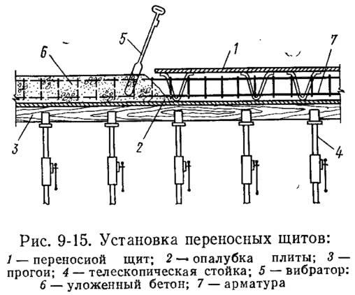Рис. 9-15. Установка переносных щитов