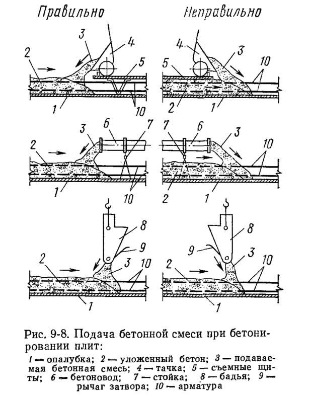 Рис. 9-8. Подача бетонной смеси при бетонировании плит